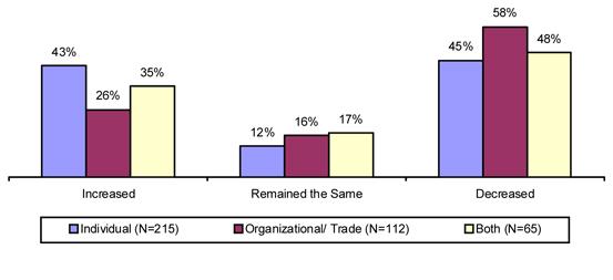 Chart 4-B